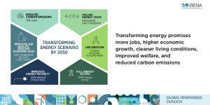 Global renewable outlook