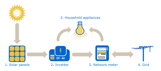 How Solar Panels work?