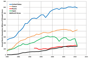 top nuclear energy producting countries