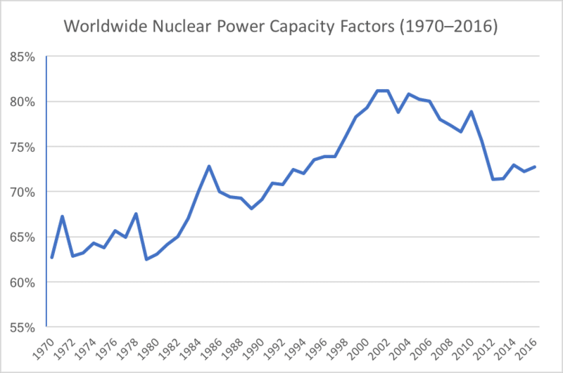 nuclear power capacity