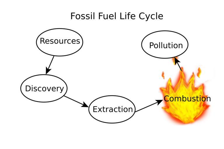 Life cycle of fossil fuels