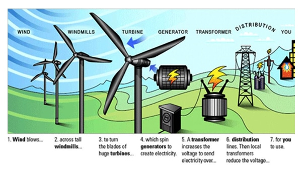 wind power turbine working